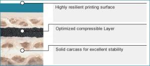 Aquamarine Printing Blanket Features