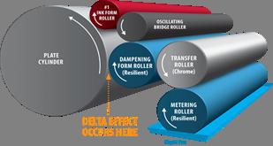 Delta Dampening System